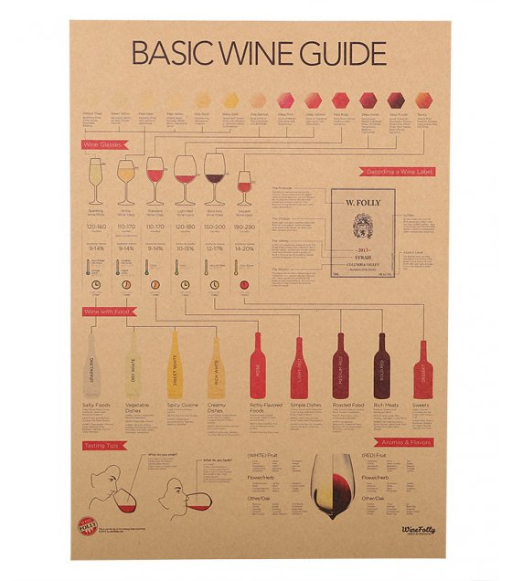 PO015 -Basic Wine Guide Poster